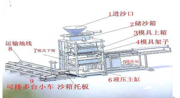 Full Automatic Molding Machine Product Parameters And Functional
